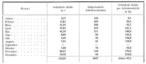Produktion im Jahr 1918.